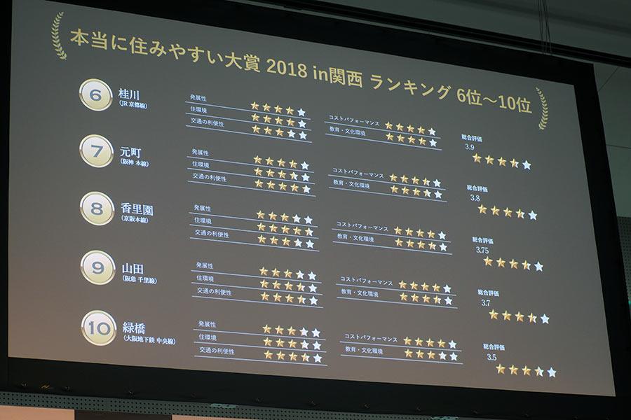『本当に住みやすい街 2018 in 関西』の6位から10位