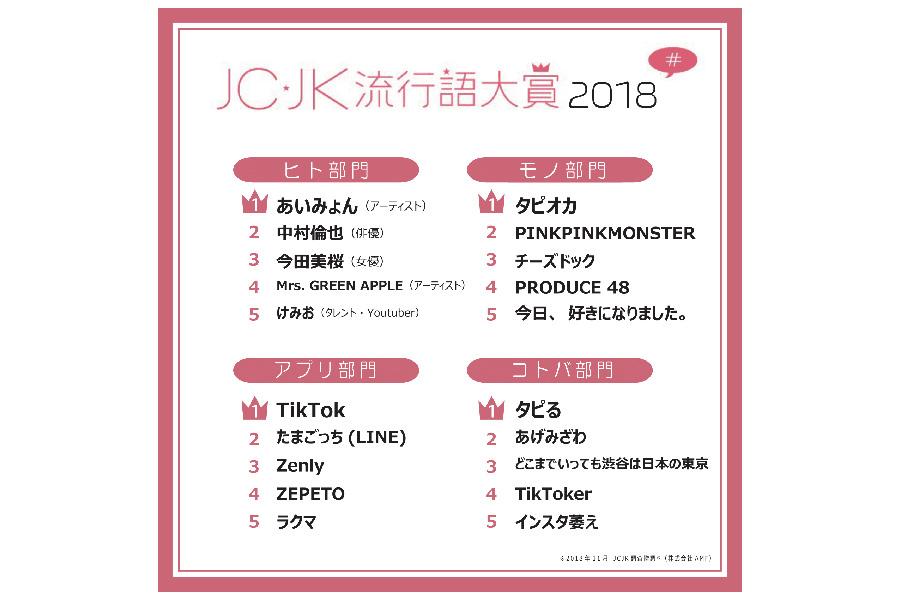JC・JK流行語大賞2018