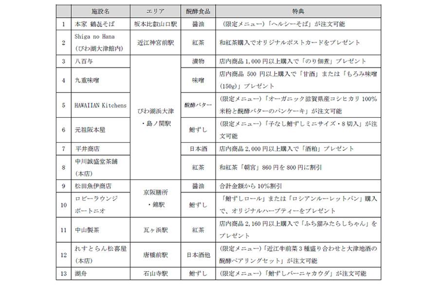「長寿滋賀 醗酵めぐりチケット」の特典一覧