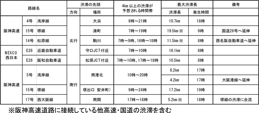 工事期間中における阪神高速道路等高速道路上の交通渋滞予測(平日)