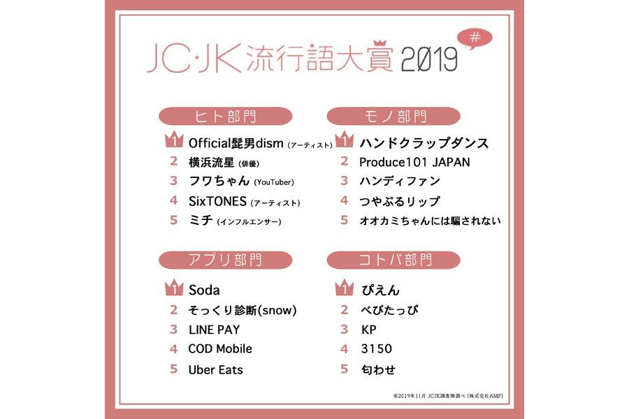 JC・JK流行語大賞2019