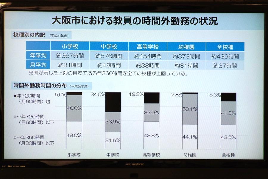 市長定例会見でのスライドより、大阪市における教員の時間外勤務の状況(12月13日・大阪市役所)