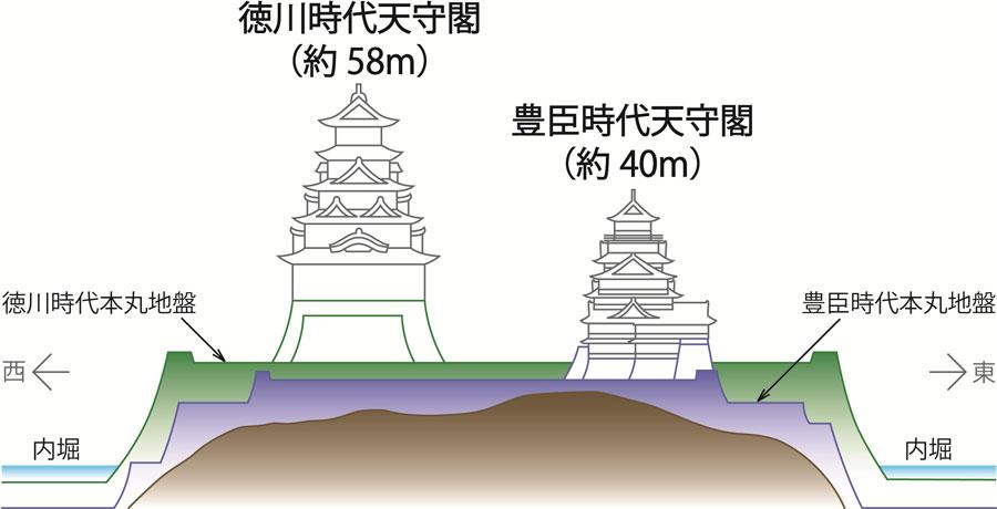 徳川幕府により豊臣時代の城を覆い隠すように徳川大坂城が築城された