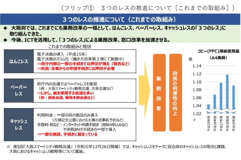大阪府配布資料より「3つのレスの推進について〜これまでの取り組み」