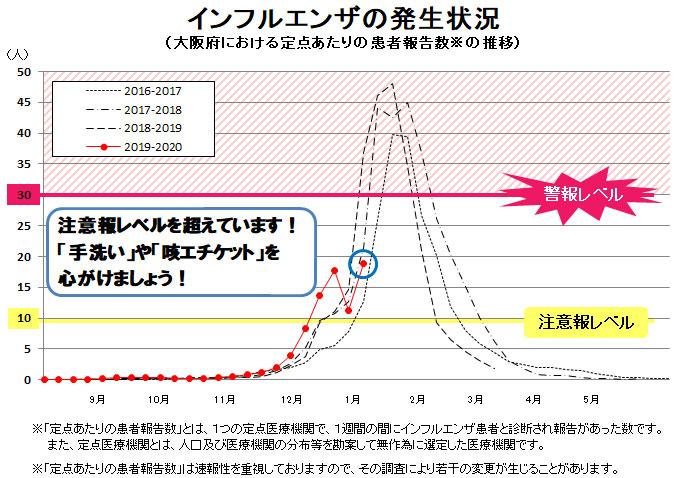 患者 数 毎年 の インフルエンザ インフルエンザの日本国内での致死率はどのくらいなのか?超過死亡数と厚生労働省の人口動態調査に基づく二つの推計