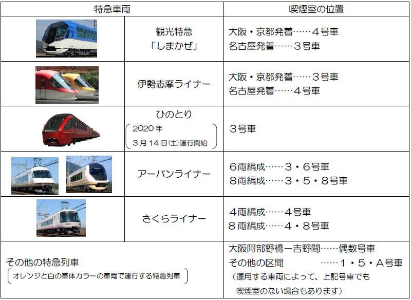 近鉄電車の車両における禁煙状況