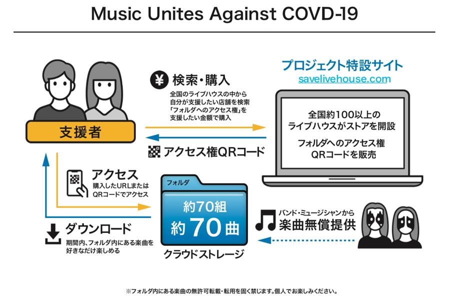 『MUSIC UNITES AGAINST COVID-19』の仕組み
