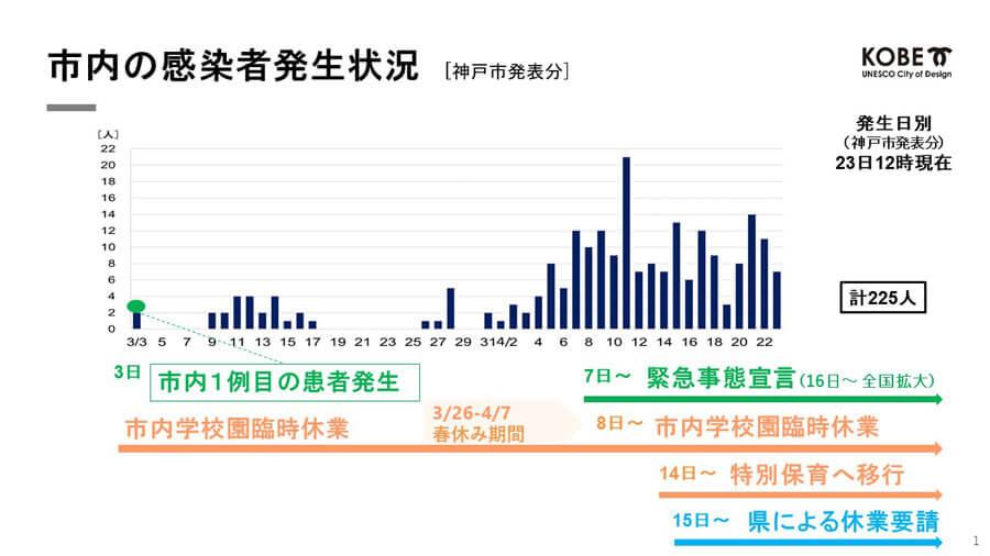 神戸市の感染状況。1日の感染者は10人前後で推移している 提供:神戸市