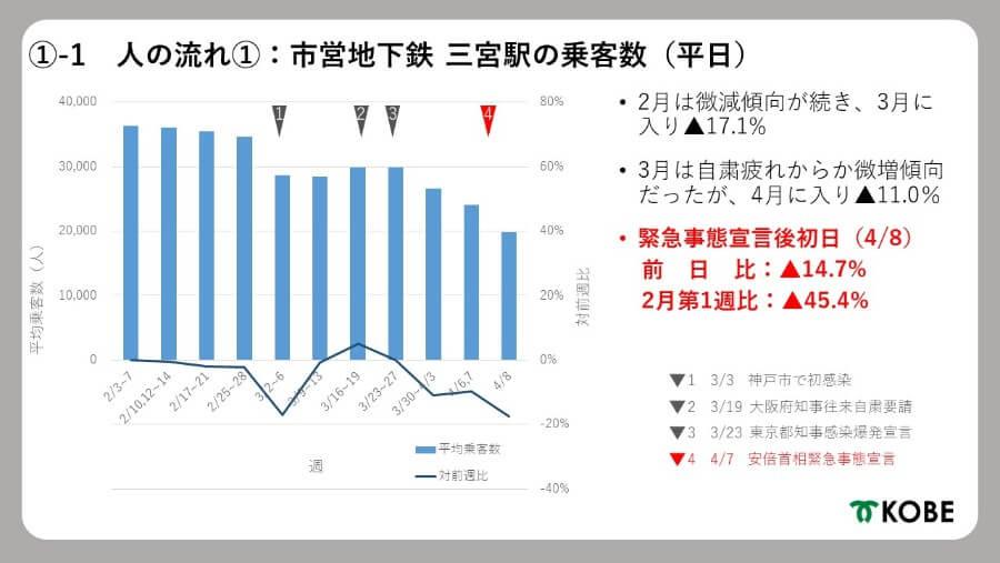 市営地下鉄「三宮駅」平日の乗客数の変化(提供:神戸市)