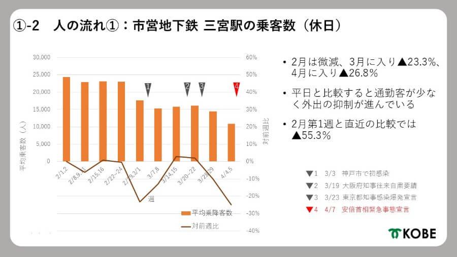 市営地下鉄「三宮駅」休日の乗客数の変化(提供:神戸市)