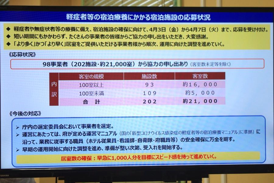 コロナ療養に2万室応募、吉村知事「民の街・大阪すごい」