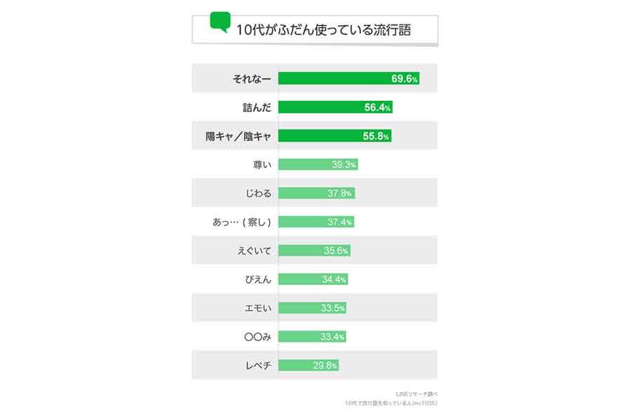 LINEが発表した「10代がふだん使っている流行語」ランキング(出典:LINEリサーチ)