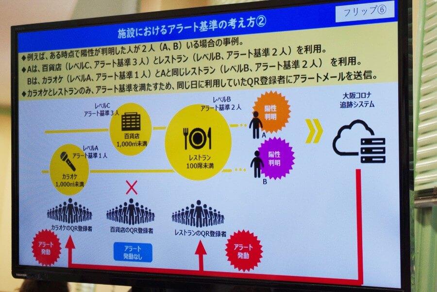 会見でのフリップより、「施設におけるアラート基準の考え方」(5月27日・大阪府庁)