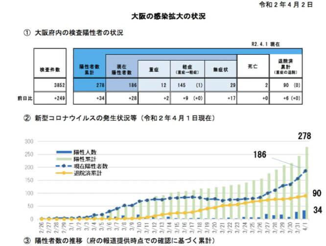 大阪府が4月2日に配布した資料より、4月1日現在の新型コロナウイルスの発生状況