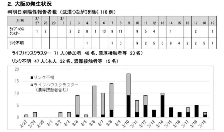 大阪府が3月20日に配布した資料より、ライブハウスクラスターの発生状況