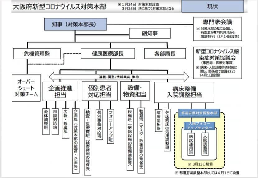 「大阪府新型コロナウイルス対策本部」組織図