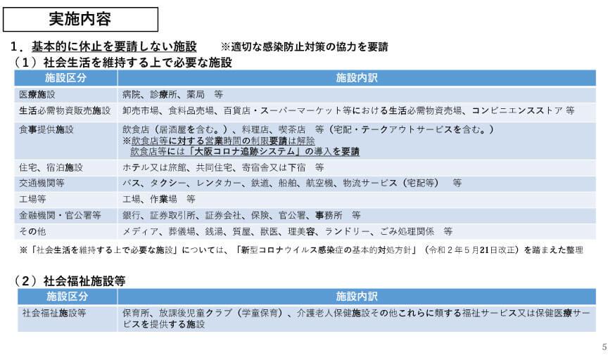 府の資料より「大阪府における感染拡大防止に向けた取組み(概要)」5