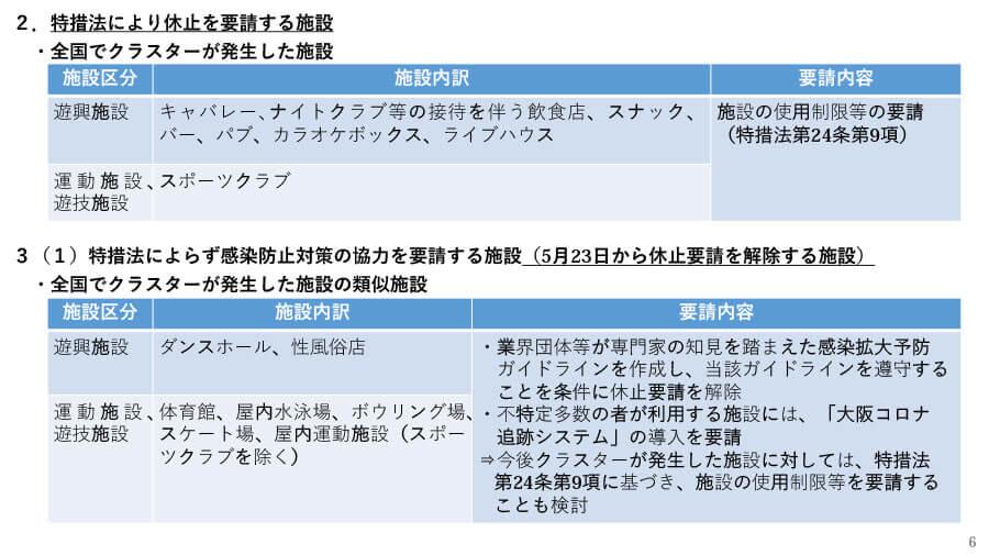 府の資料より「大阪府における感染拡大防止に向けた取組み(概要)」6