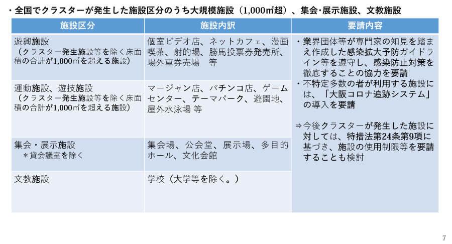 府の資料より「大阪府における感染拡大防止に向けた取組み(概要)」7