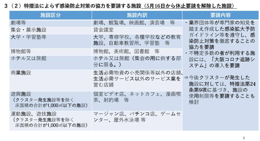 府の資料より「大阪府における感染拡大防止に向けた取組み(概要)」8