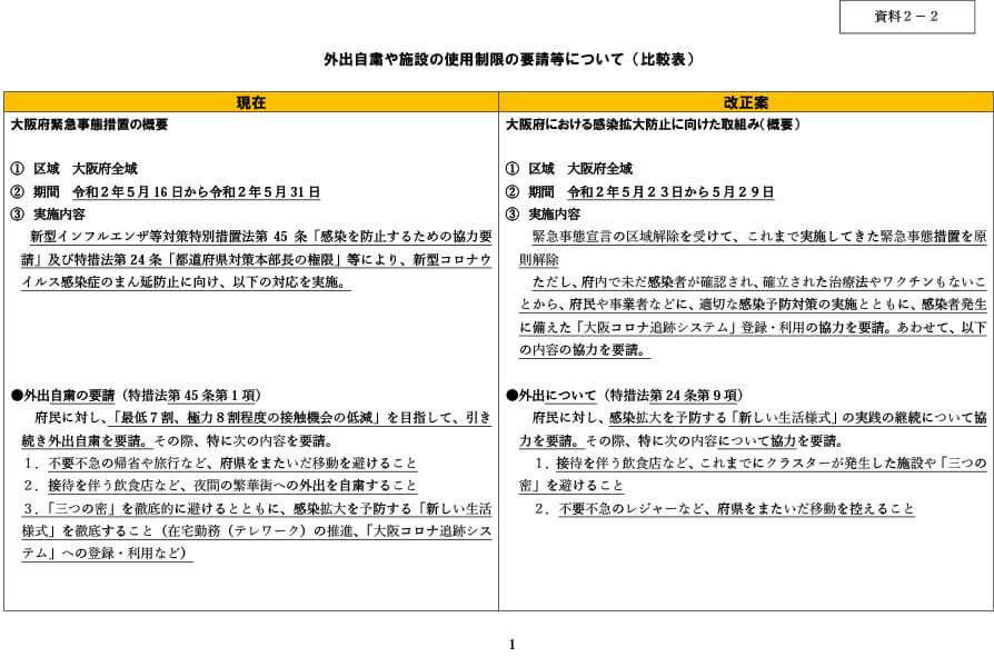 府の資料より「外出自粛や施設の使用制限の要請等について(比較表)」1