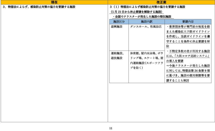 府の資料より「外出自粛や施設の使用制限の要請等について(比較表)」11