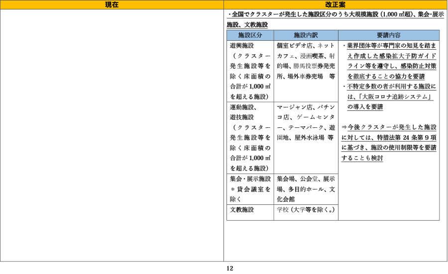 府の資料より「外出自粛や施設の使用制限の要請等について(比較表)」12