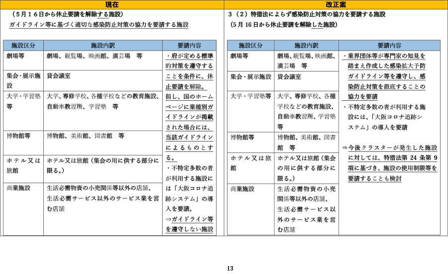 府の資料より「外出自粛や施設の使用制限の要請等について(比較表)」13
