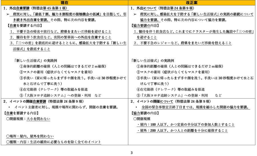 府の資料より「外出自粛や施設の使用制限の要請等について(比較表)」3