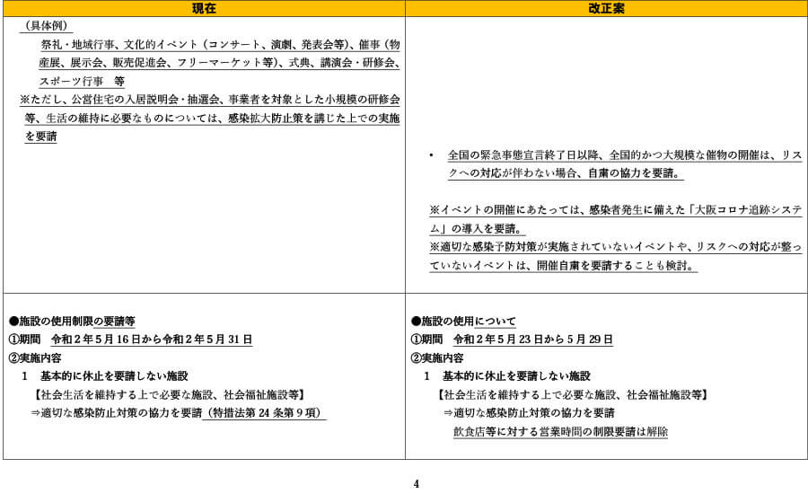 府の資料より「外出自粛や施設の使用制限の要請等について(比較表)」4