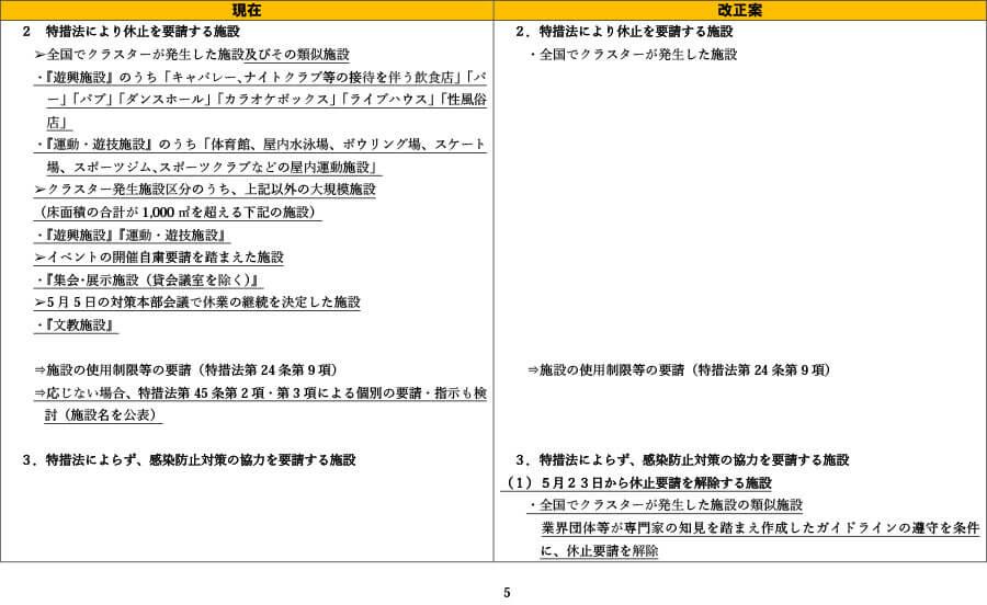 府の資料より「外出自粛や施設の使用制限の要請等について(比較表)」5