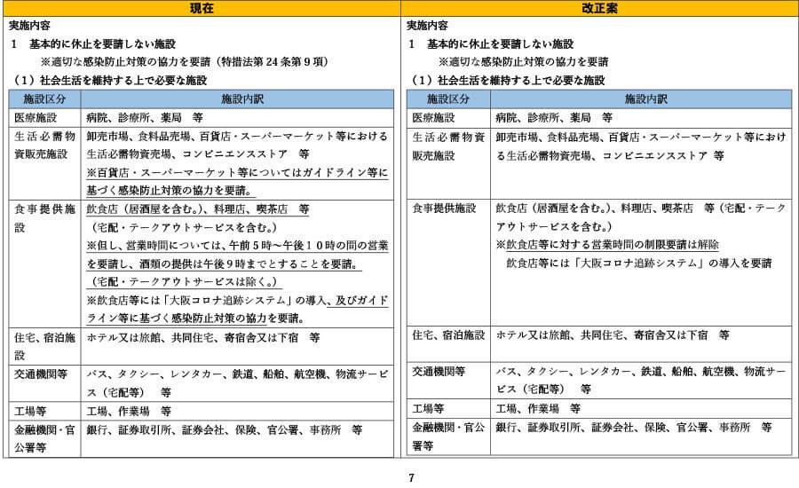 府の資料より「外出自粛や施設の使用制限の要請等について(比較表)」7