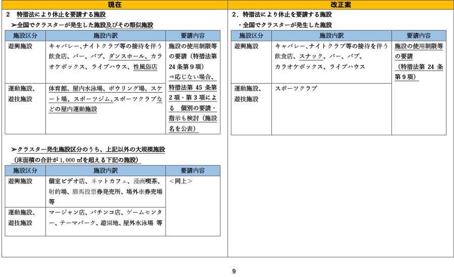 府の資料より「外出自粛や施設の使用制限の要請等について(比較表)」9
