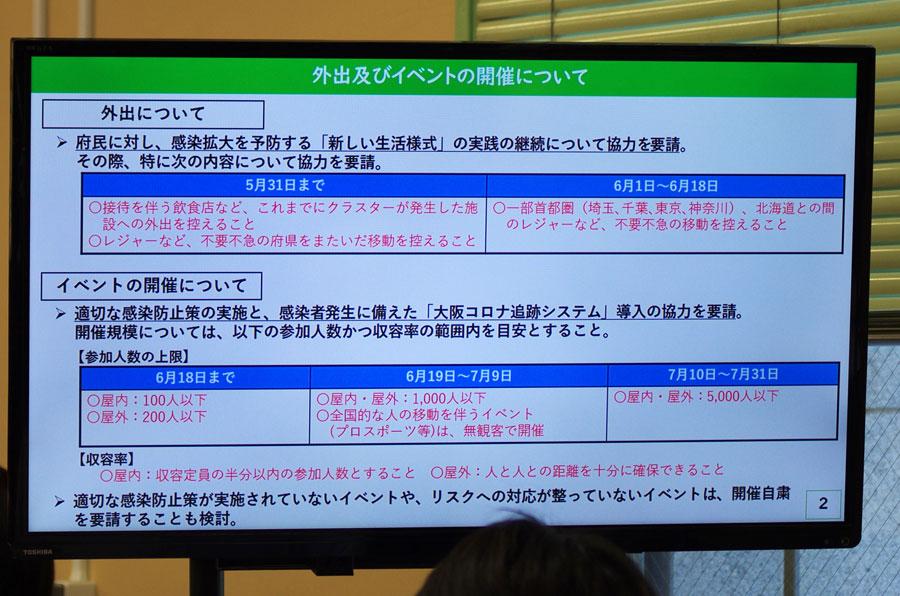 会見のフリップより「外出及びイベントの開催について」(5月28日・大阪府庁)