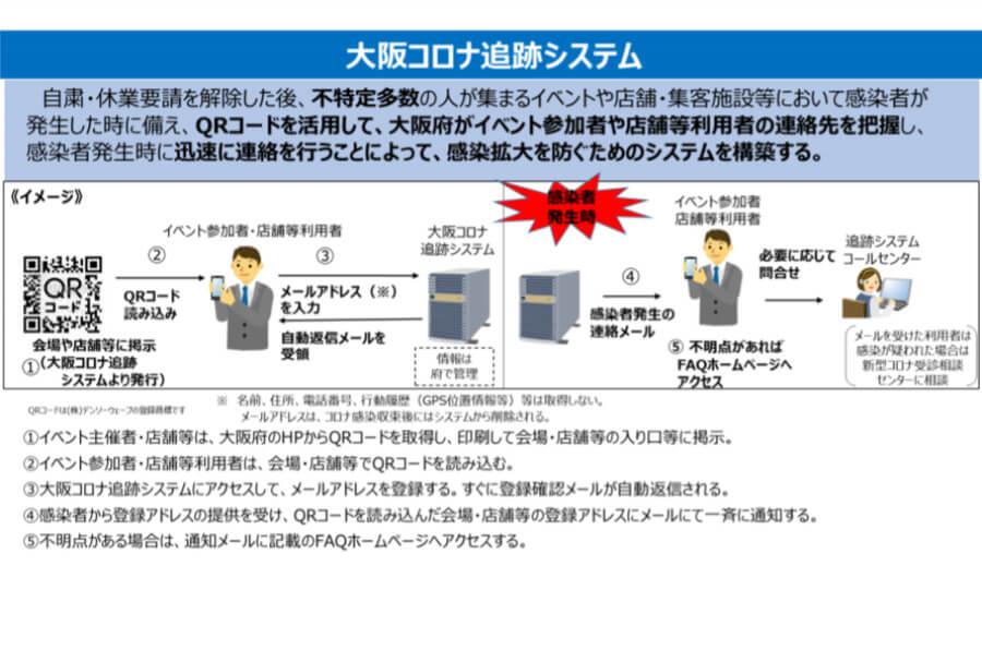 大阪府が配布する「感染拡大予防にかかる標準的対策」より、大阪コロナ追跡システムの紹介