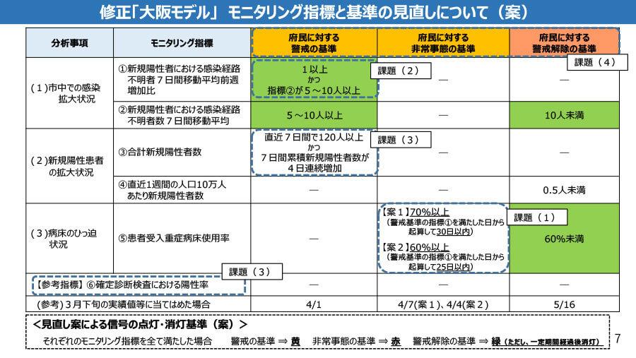 会議資料より、「修正『大阪モデル』モニタリング指標と基準の見直しについて(案)」