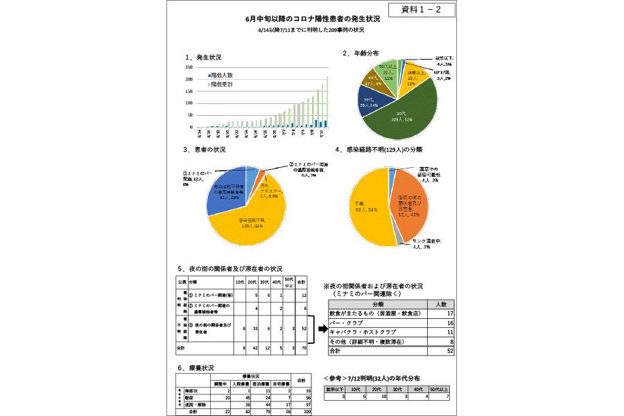 大阪はコロナ収束か増加か、K値の中野教授「この数日が鍵」