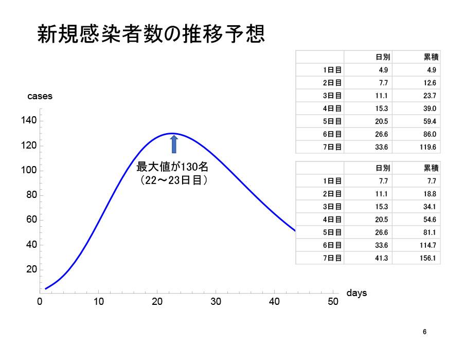 「第3回大阪府新型コロナウイルス対策本部専門家会議」(6月22日)での中野教授配付資料より「 第二波の解析結果に基づいた新しい波の検知について」