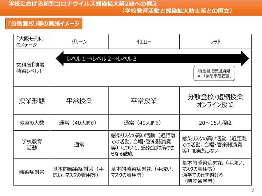 大阪府配布資料より「分散登校などの実施イメージ」