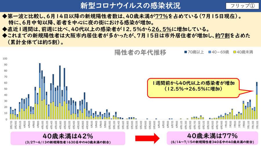 大阪府配布資料より「新型コロナウイルスの感染状況」