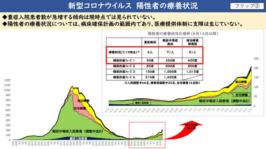 大阪府配布資料より「新型コロナウイルス 陽性者の療養状況」
