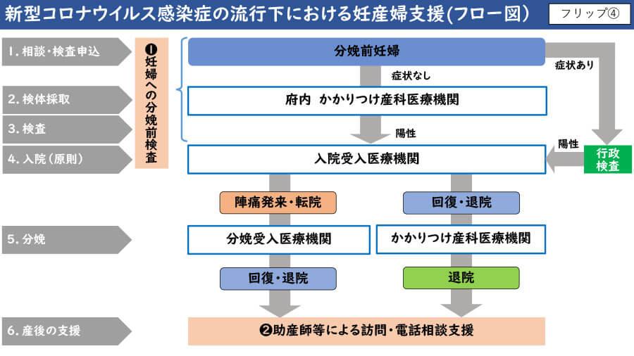 定例会見配布資料より「新型コロナウイルス感染症の流行下における妊産婦支援(フロー図)」