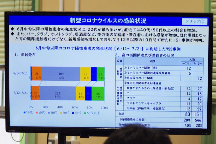 定例会見でのフリップより「新型コロナウイルスの感染状況」(7月22日・大阪府庁)