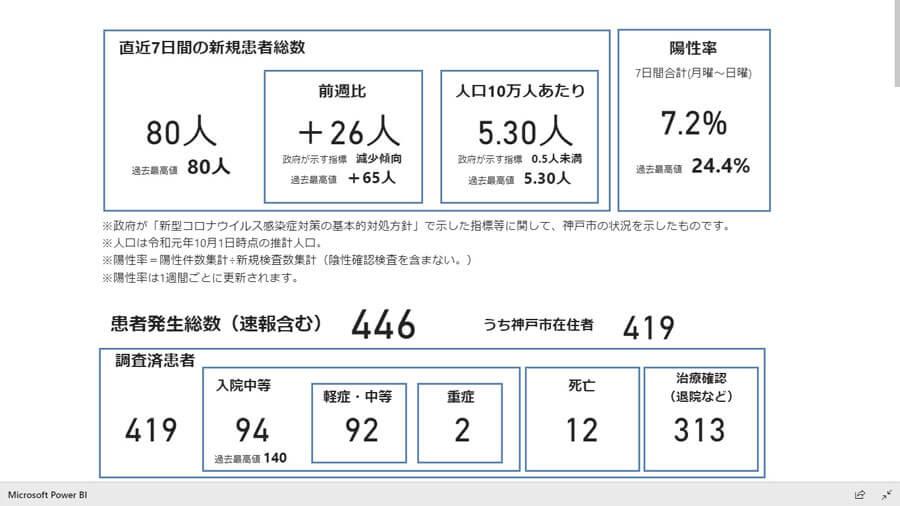 神戸市公式サイトより、7月31日現在の累計感染者は446人
