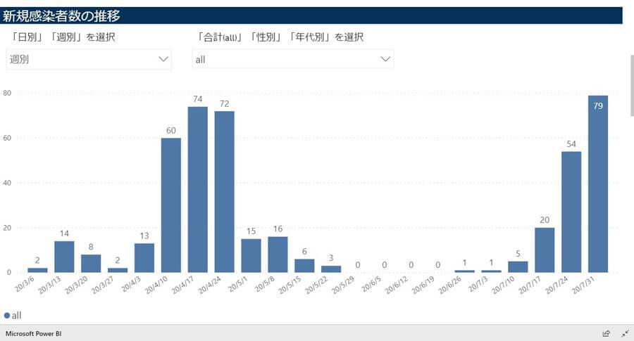 神戸市公式サイトより「新規感染者数の推移」。直近1週間の感染者数は79人と、緊急事態宣言下の数を上回った