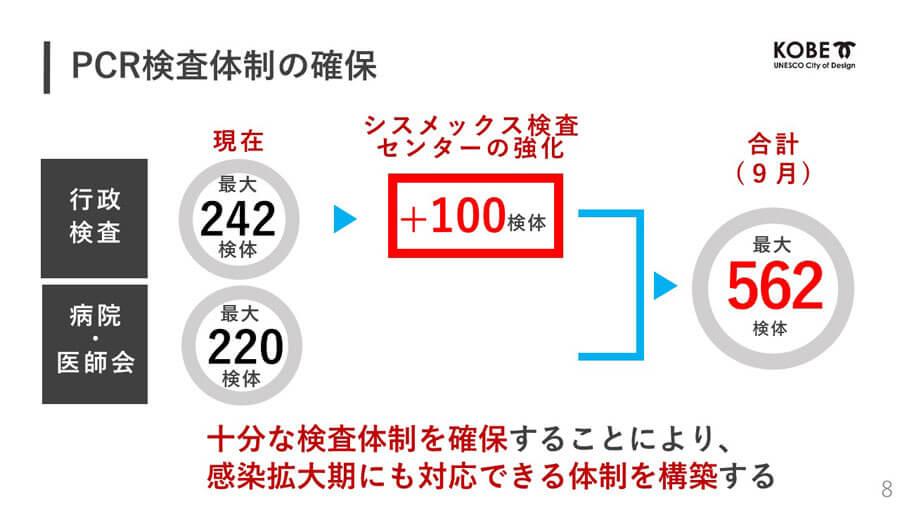 今後の神戸市におけるPCR検査拡充のイメージ 提供:神戸市