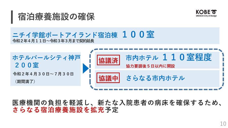 7月28日現在、「ニチイ学館」で療養しているのは25人。これが満床に近くなると、合意済のホテルの稼働を開始するという 提供:神戸市