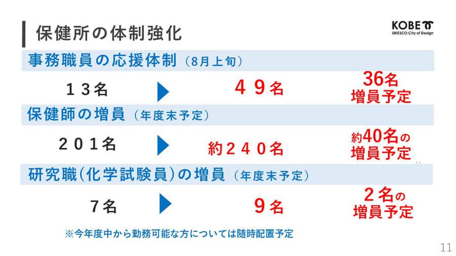 第1波のときは「職員の犠牲のうえに業務が成り立っていた」と神戸市の報告書にまとめられた保健所 提供:神戸市