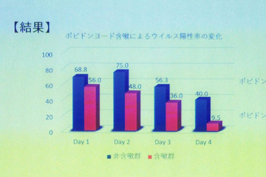 会見でのフリップより「ポビドンヨード含嗽によるウイルス陽性率の変化」(8月4日・大阪市)