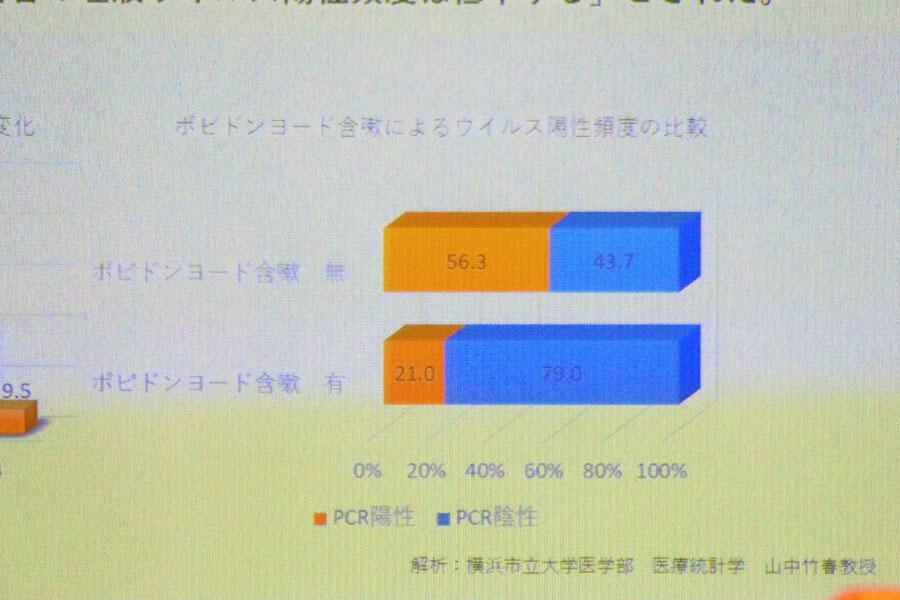 会見でのフリップより「ポビドンヨード含嗽によるウイルス陽性頻度の比較」(8月4日・大阪市)